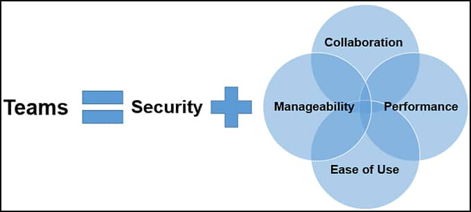Teams Security Model